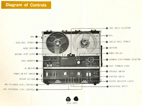 1964 Sony TC-500A manual page listing the tape recorder's controls in Reel2ReelTexas.com's images/R2R/vintage reel tape recorder collection