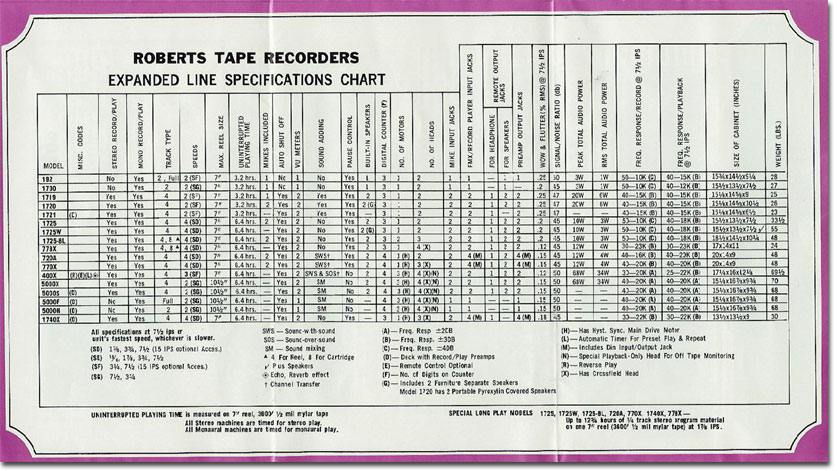 picture of 1969 brochure showing specs for Roberts reel tape recorders