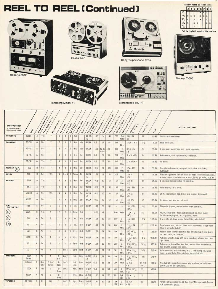 1970 tape recorder directory in Reel2ReelTexas.com's vintage recording collection - page 2