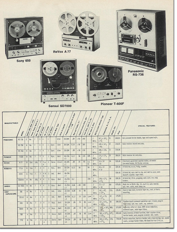 1971 tape recorder statistics in the Reel2ReelTexas.com - Museum of Magnetic sound Recording vintage recording collection